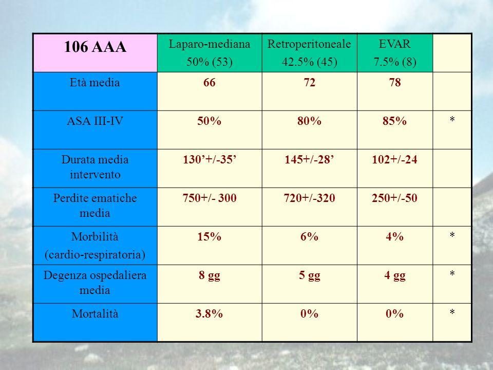 106 AAA Laparo-mediana 50% (53) Retroperitoneale 42.5% (45) EVAR 7.5% (8) Età media667278 ASA III-IV50%80%85%* Durata media intervento 130+/-35145+/-28102+/-24 Perdite ematiche media 750+/- 300720+/-320250+/-50 Morbilità (cardio-respiratoria) 15%6%4%* Degenza ospedaliera media 8 gg5 gg4 gg* Mortalità3.8%0% *