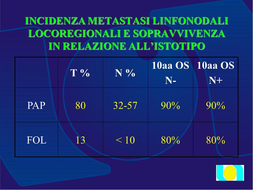 INCIDENZA METASTASI LINFONODALI LOCOREGIONALI E SOPRAVVIVENZA IN RELAZIONE ALLISTOTIPO T %N % 10aa OS N- 10aa OS N+ PAP8032-5790% FOL13< 1080%