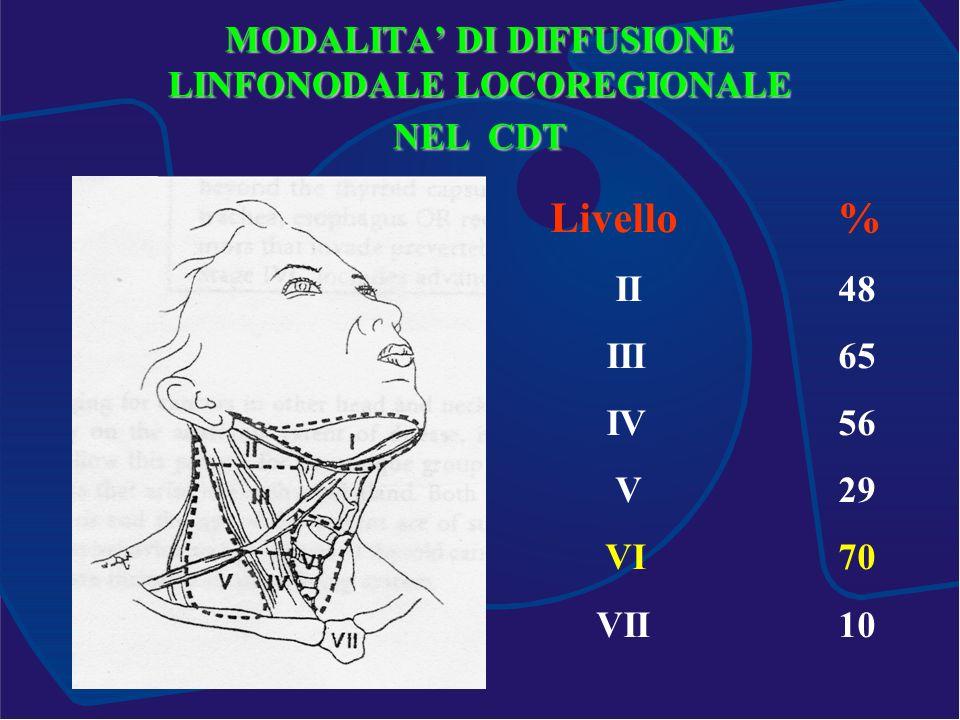 MODALITA DI DIFFUSIONE LINFONODALE LOCOREGIONALE NEL CDT Livello% II48 III65 IV56 V29 VI70 VII10