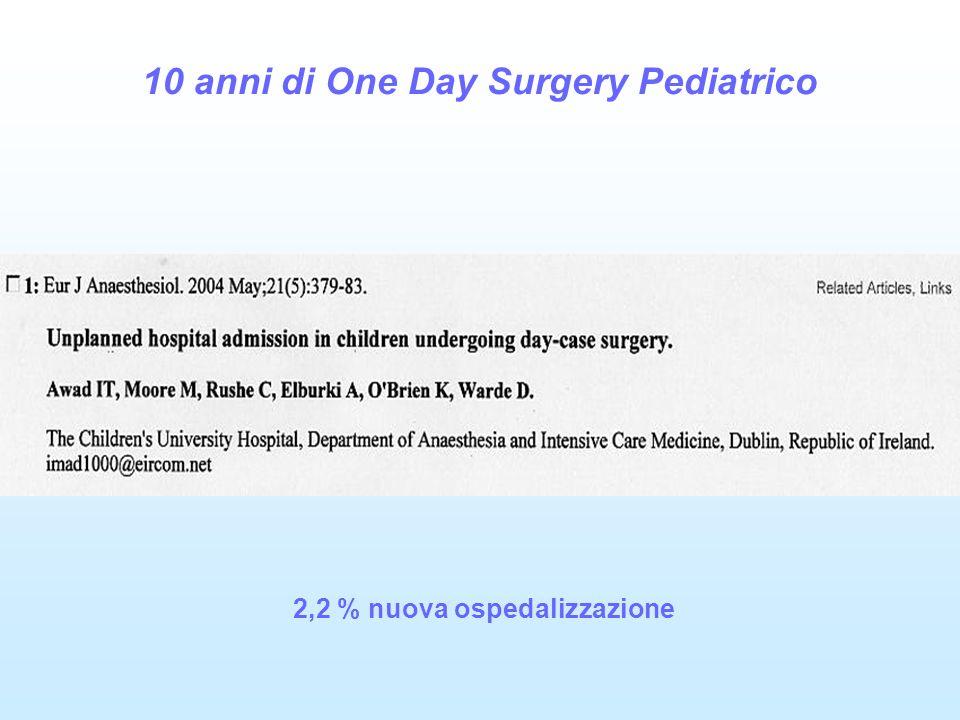 10 anni di One Day Surgery Pediatrico 2,2 % nuova ospedalizzazione