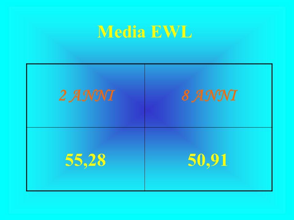 Media EWL 2 ANNI8 ANNI 55,2850,91