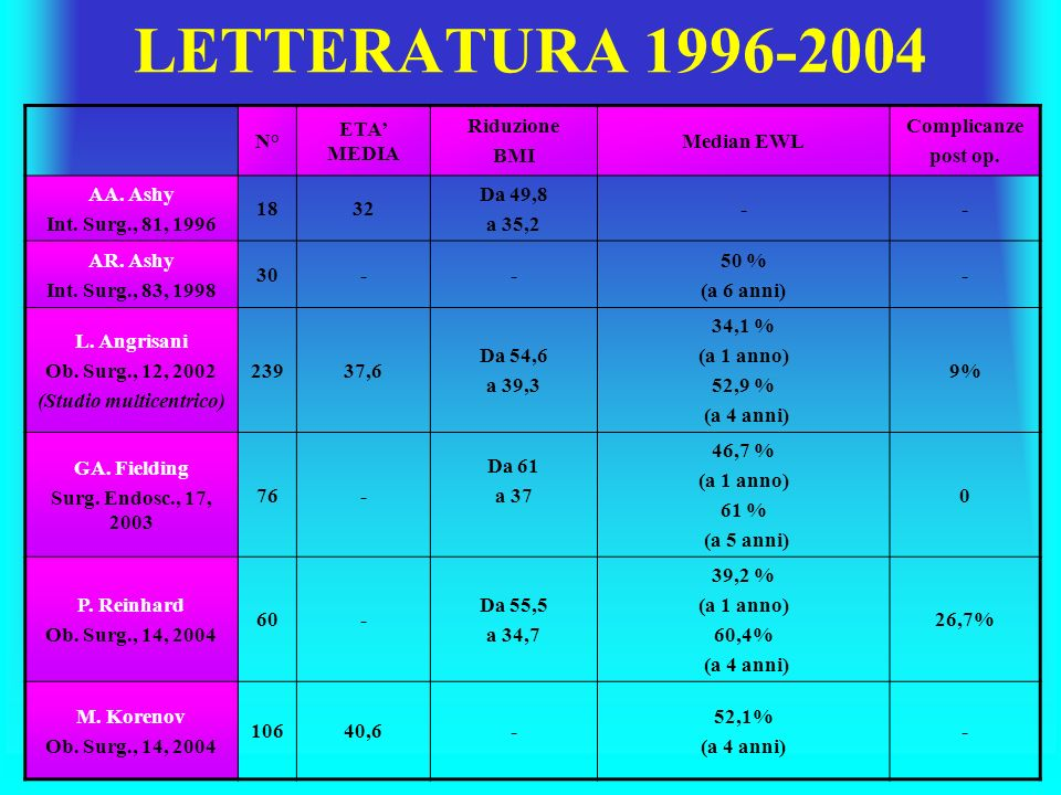 N° ETA MEDIA Riduzione BMI Median EWL Complicanze post op. AA. Ashy Int. Surg., 81, 1996 1832 Da 49,8 a 35,2 -- AR. Ashy Int. Surg., 83, 1998 30-- 50