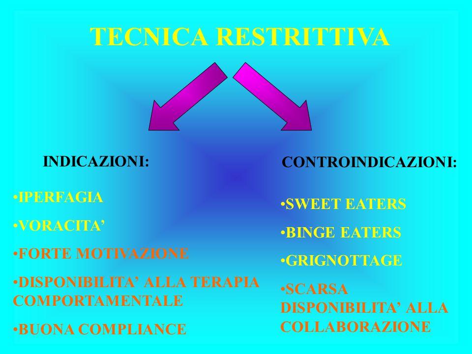 TECNICA RESTRITTIVA INDICAZIONI: CONTROINDICAZIONI: IPERFAGIA VORACITA FORTE MOTIVAZIONE DISPONIBILITA ALLA TERAPIA COMPORTAMENTALE BUONA COMPLIANCE SWEET EATERS BINGE EATERS GRIGNOTTAGE SCARSA DISPONIBILITA ALLA COLLABORAZIONE