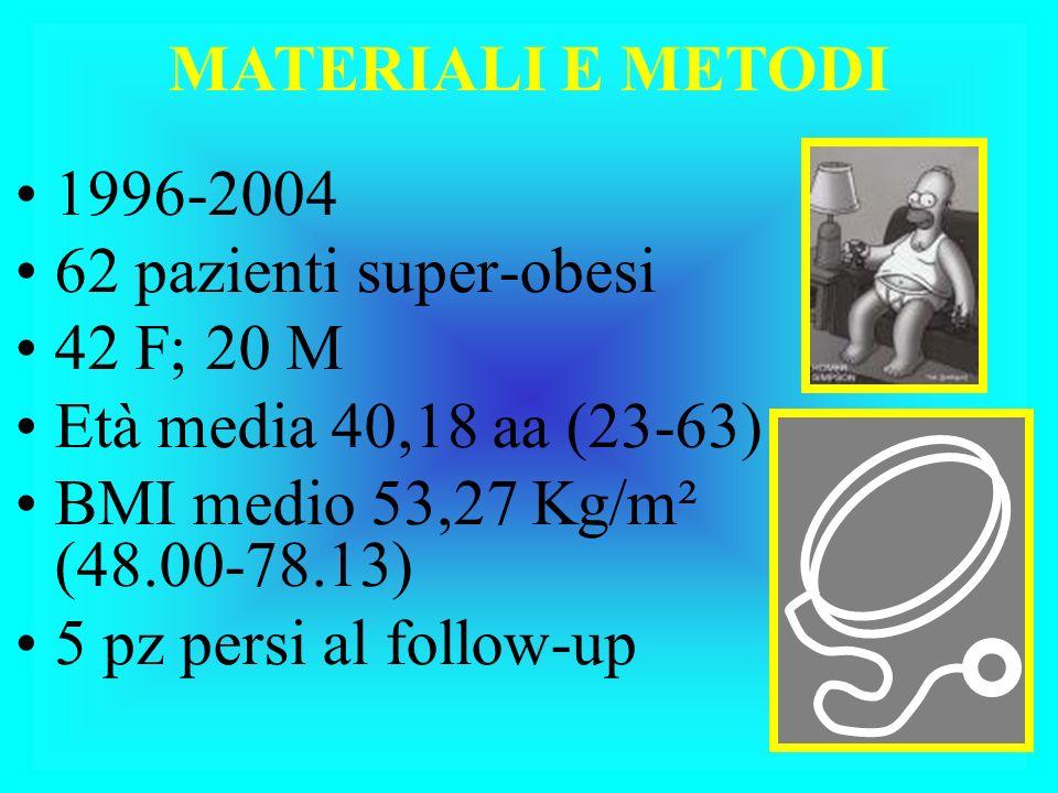 1996-2004 62 pazienti super-obesi 42 F; 20 M Età media 40,18 aa (23-63) BMI medio 53,27 Kg/m² (48.00-78.13) 5 pz persi al follow-up MATERIALI E METODI