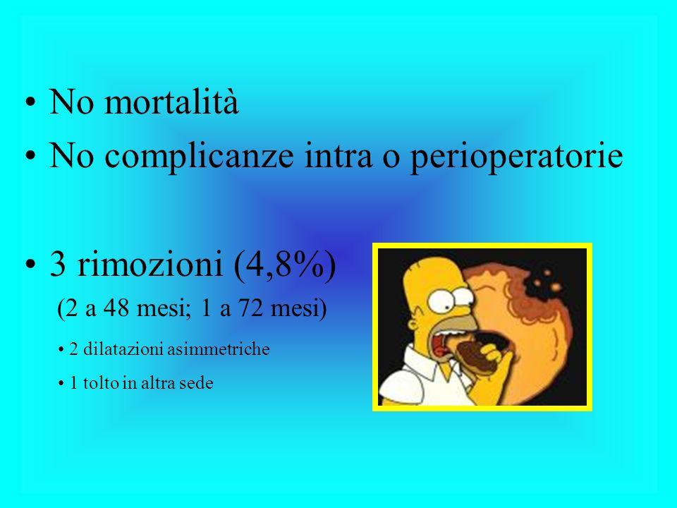 No mortalità No complicanze intra o perioperatorie 3 rimozioni (4,8%) (2 a 48 mesi; 1 a 72 mesi) 2 dilatazioni asimmetriche 1 tolto in altra sede