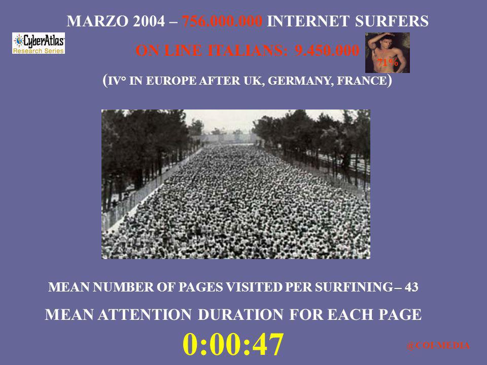 MARZO 2004 – 756.000.000 INTERNET SURFERS ON LINE ITALIANS: 9.450.000 ( IV° IN EUROPE AFTER UK, GERMANY, FRANCE ) MEAN NUMBER OF PAGES VISITED PER SUR