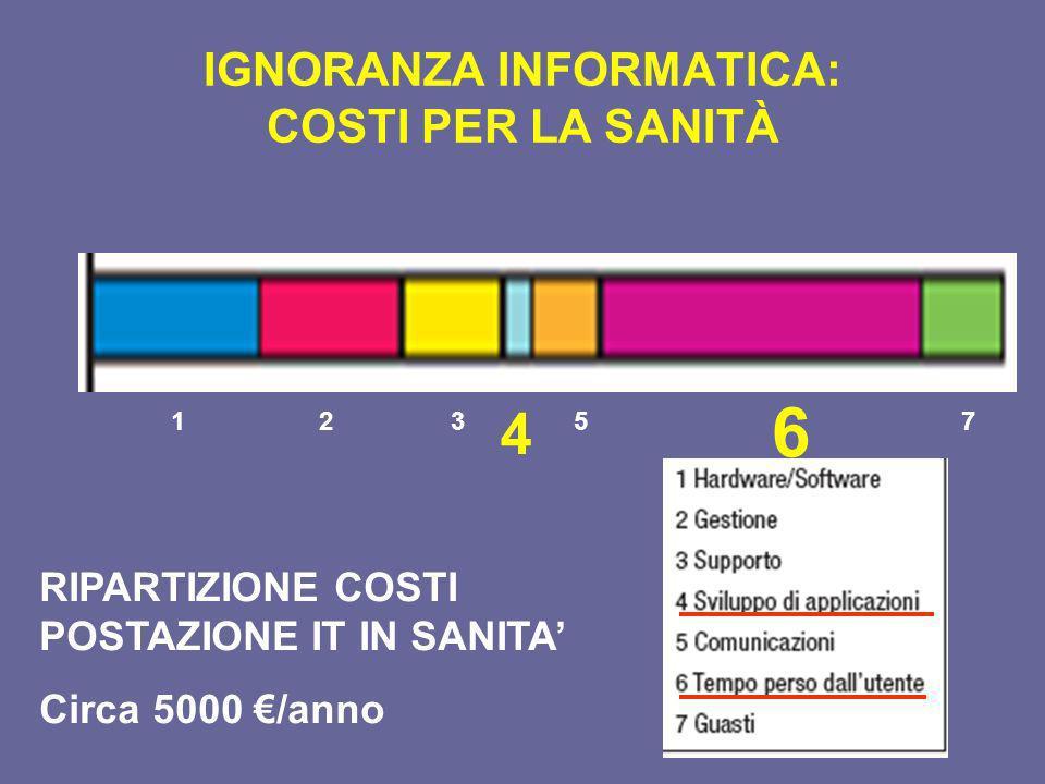 IGNORANZA INFORMATICA: COSTI PER LA SANITÀ 123 4 5 6 7 RIPARTIZIONE COSTI POSTAZIONE IT IN SANITA Circa 5000 /anno