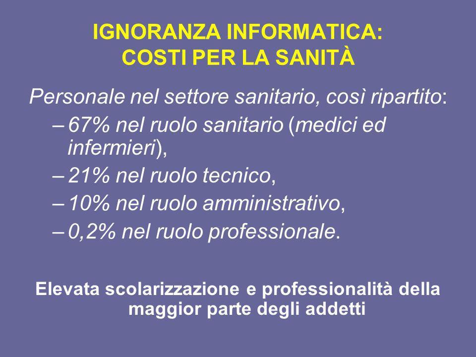 IGNORANZA INFORMATICA: COSTI PER LA SANITÀ Personale nel settore sanitario, così ripartito: –67% nel ruolo sanitario (medici ed infermieri), –21% nel