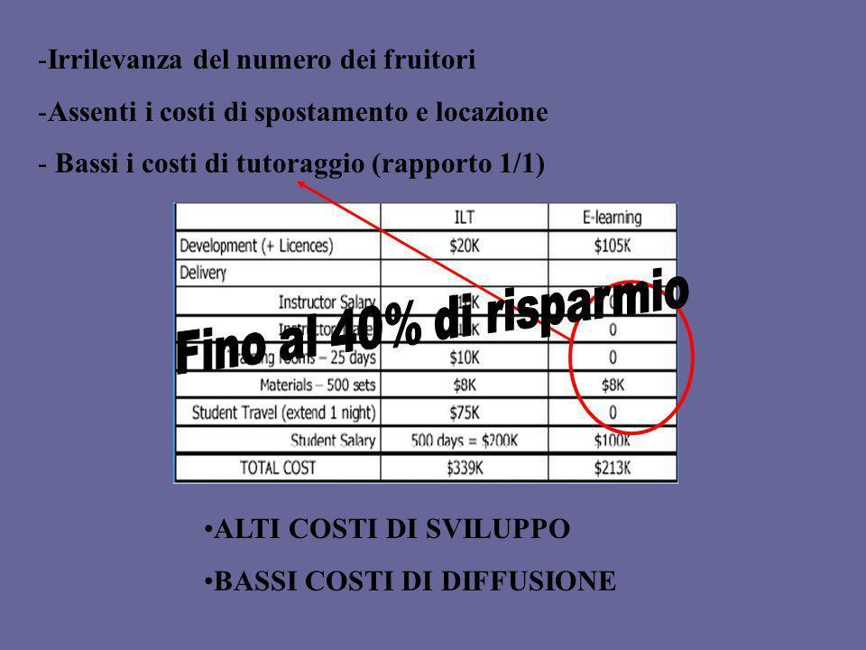 -Irrilevanza del numero dei fruitori -Assenti i costi di spostamento e locazione - Bassi i costi di tutoraggio (rapporto 1/1) ALTI COSTI DI SVILUPPO B