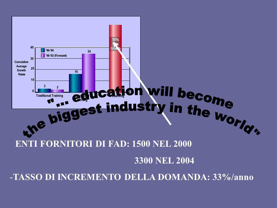 - ENTI FORNITORI DI FAD: 1500 NEL 2000 3300 NEL 2004 -TASSO DI INCREMENTO DELLA DOMANDA: 33%/anno