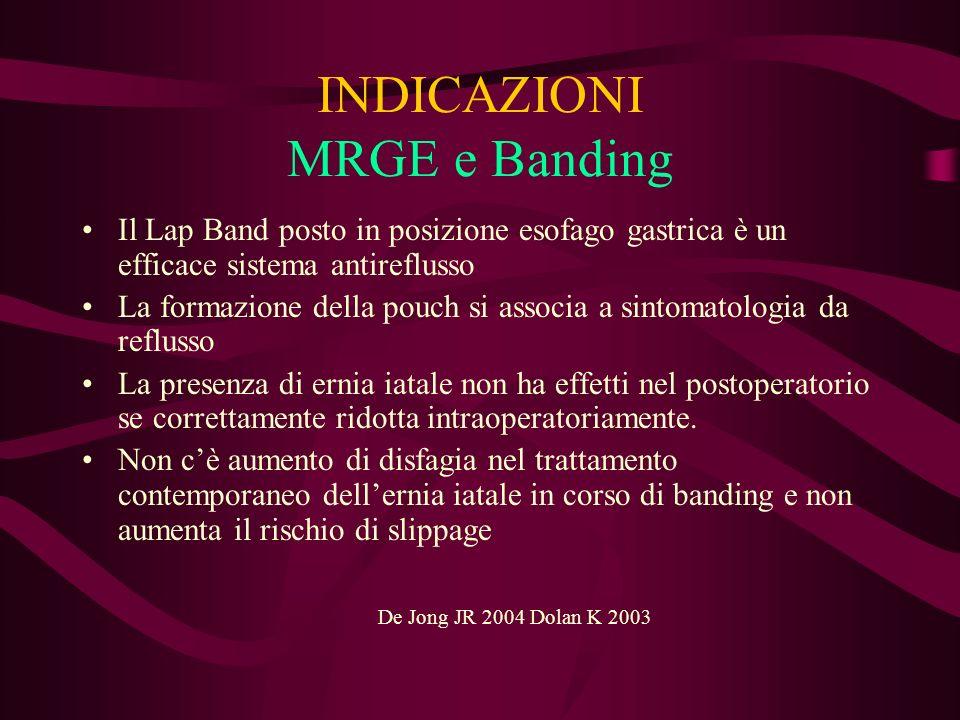 INDICAZIONI MRGE e Banding Il Lap Band posto in posizione esofago gastrica è un efficace sistema antireflusso La formazione della pouch si associa a s