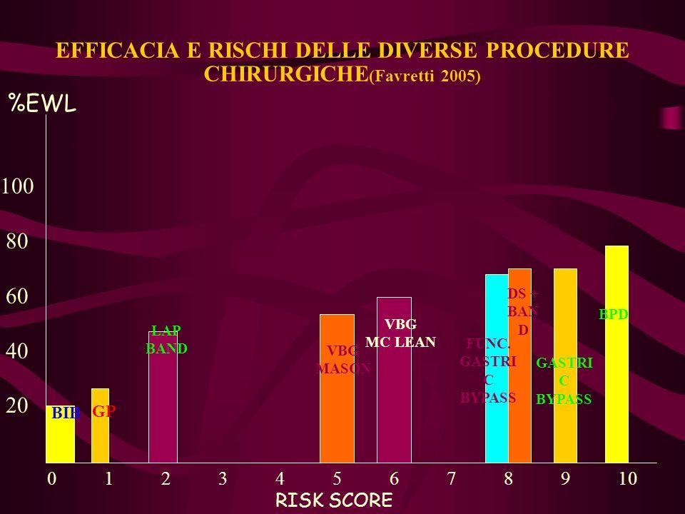 EFFICACIA E RISCHI DELLE DIVERSE PROCEDURE CHIRURGICHE (Favretti 2005) 0 1 2 3 4 5 6 7 8 9 10 RISK SCORE 100 80 60 40 20 %EWL BIB GP LAP BAND VBG MASO