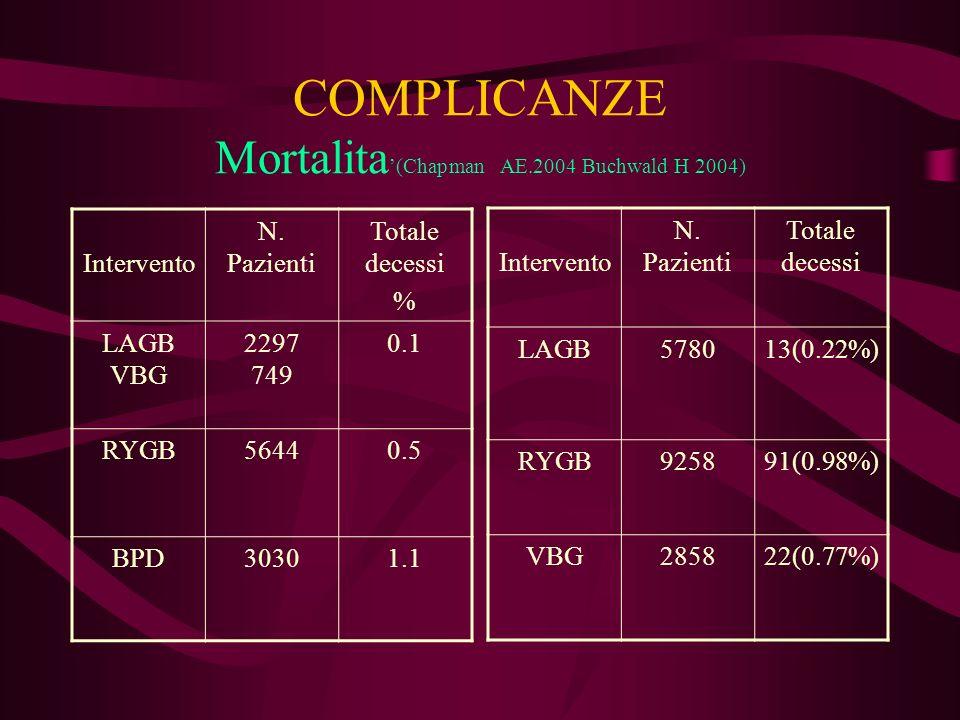 COMPLICANZE Mortalita (Chapman AE.2004 Buchwald H 2004) Intervento N. Pazienti Totale decessi LAGB578013(0.22%) RYGB925891(0.98%) VBG285822(0.77%) Int
