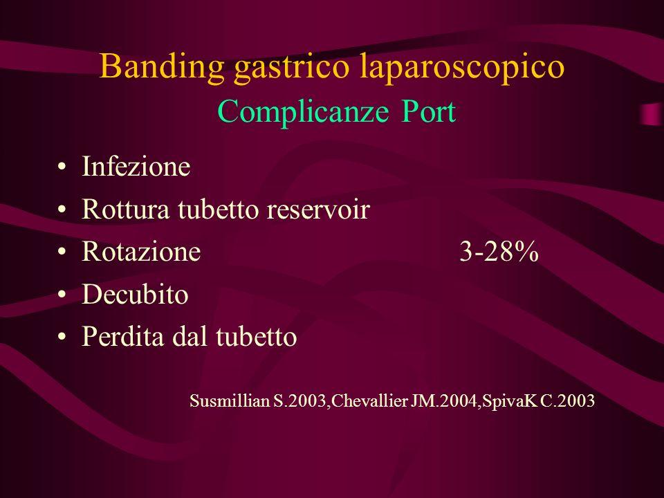 Banding gastrico laparoscopico Complicanze Port Infezione Rottura tubetto reservoir Rotazione 3-28% Decubito Perdita dal tubetto Susmillian S.2003,Che