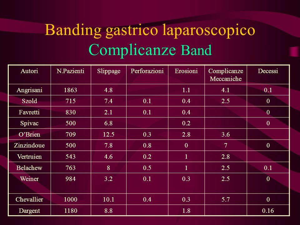 Banding gastrico laparoscopico Complicanze Band AutoriN.PazientiSlippagePerforazioniErosioniComplicanze Meccaniche Decessi Angrisani18634.81.14.10.1 S