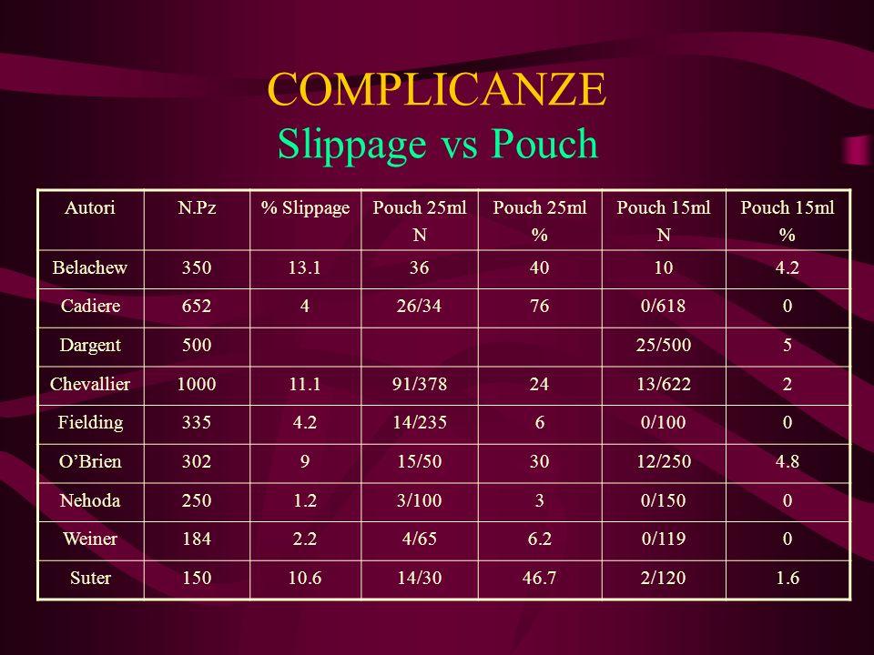 COMPLICANZE Slippage vs Pouch AutoriN.Pz% SlippagePouch 25ml N Pouch 25ml % Pouch 15ml N Pouch 15ml % Belachew35013.13640104.2 Cadiere652426/34760/618