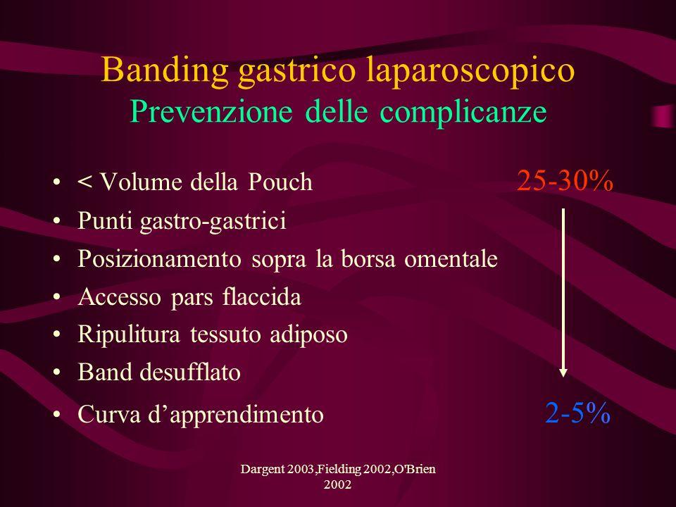 Banding gastrico laparoscopico Prevenzione delle complicanze Più alto è il posizionamento del Band minore è il rischio di slippage e di dilatazione della pouch Niville 1999,Elias B 2001,Favretti F.2002,Vertruyen M.2002 OSPEDALE MAGGIORE BOLOGNA CHIRURGIA GENERALE ad indirizzo GASTROENTEROLOGICO E LAPAROSCOPICO Direttore: Prof.