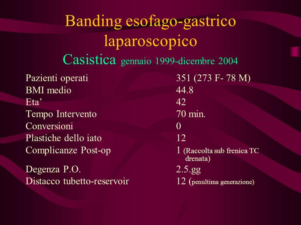 Banding esofago-gastrico laparoscopico Casistica gennaio 1999-dicembre 2004 Pazienti operati 351 (273 F- 78 M) BMI medio 44.8 Eta42 Tempo Intervento70