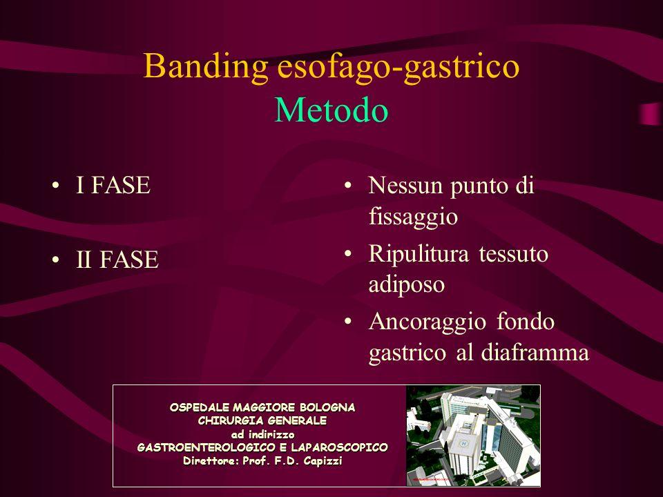 Banding esofago-gastrico Complicanze I FASE Gen.99-Mag.02 II FASE Giu.02-Dic.04 Pazienti174177 Slippage13 (7.4%)1 Stenosi neostoma4 (2.3%)0 Dilatazione es.00 Erosione10