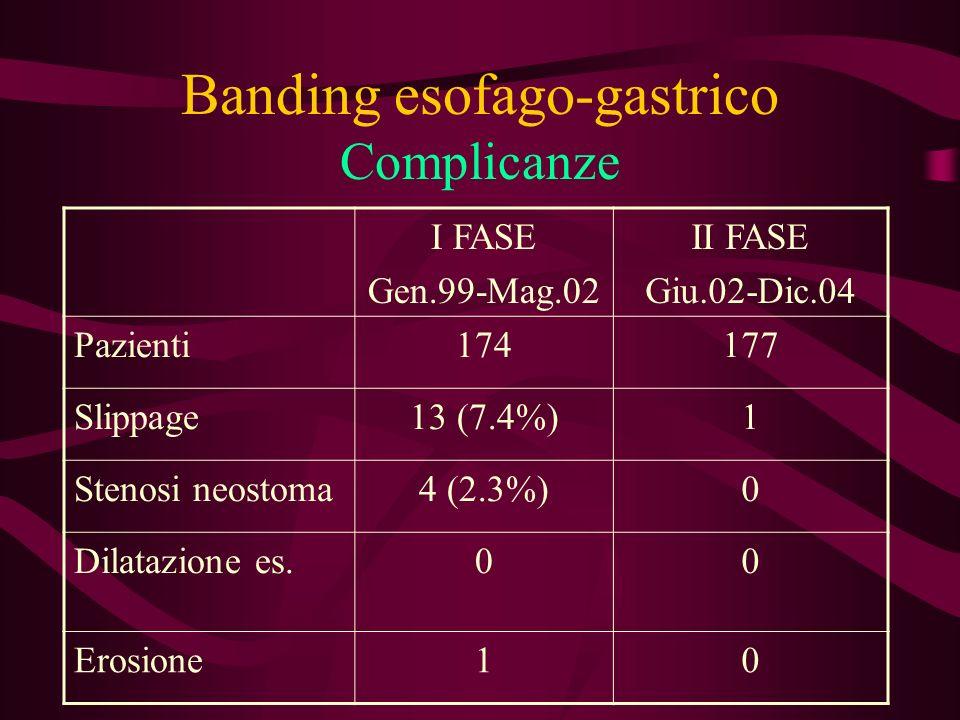 Banding esofago-gastrico Complicanze I FASE Gen.99-Mag.02 II FASE Giu.02-Dic.04 Pazienti174177 Slippage13 (7.4%)1 Stenosi neostoma4 (2.3%)0 Dilatazion