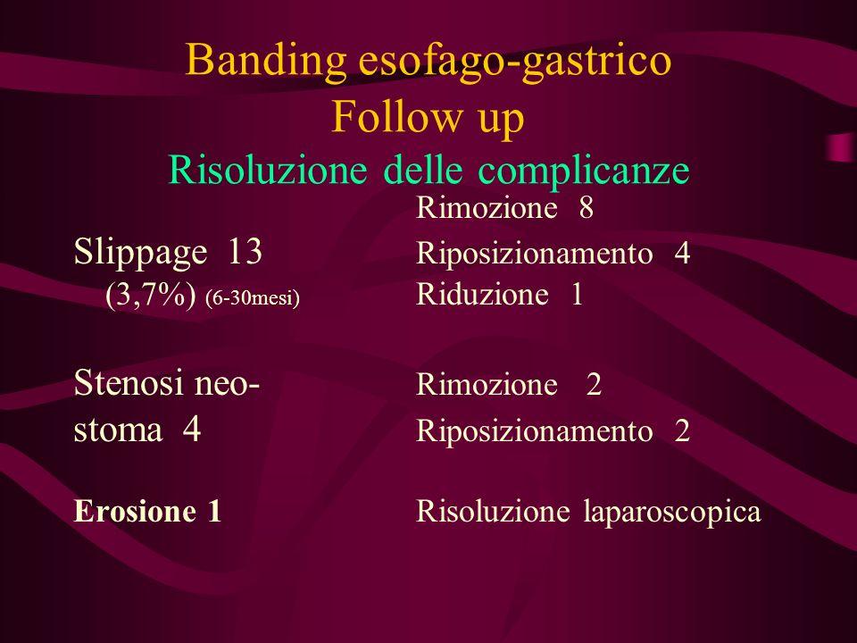 Banding esofago-gastrico Follow up Risoluzione delle complicanze Rimozione 8 Slippage 13 Riposizionamento 4 (3,7%) (6-30mesi) Riduzione 1 Stenosi neo-