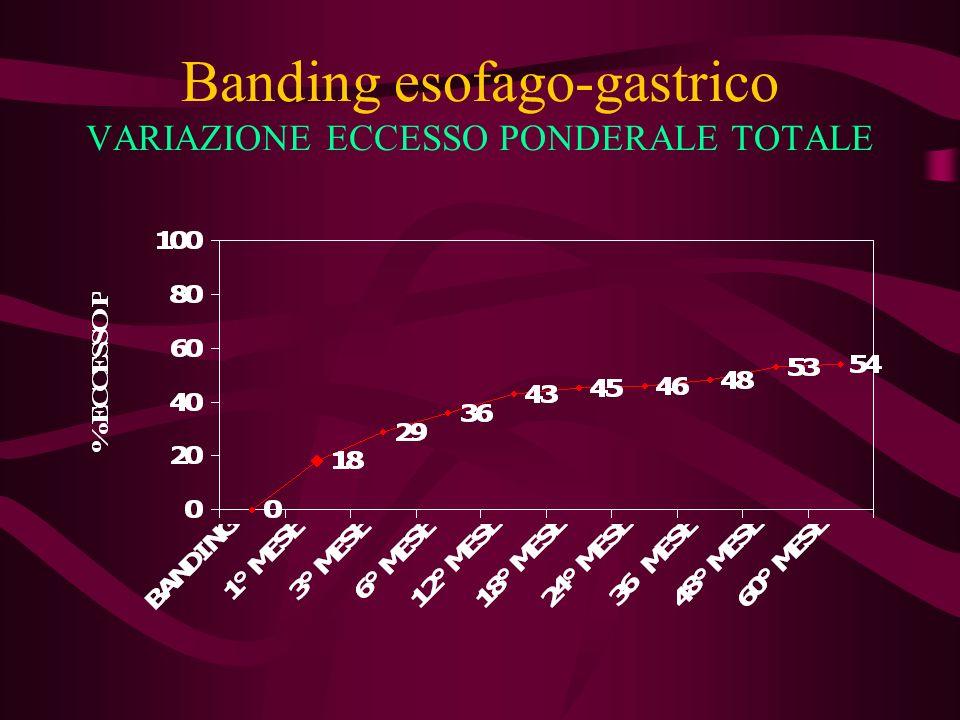 Banding esofago-gastrico VARIAZIONE ECCESSO PONDERALE TOTALE