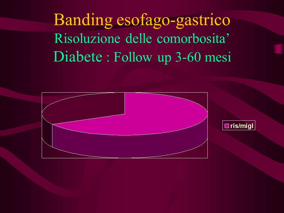 Banding esofago-gastrico Risoluzione delle comorbosita Diabete : Follow up 3-60 mesi