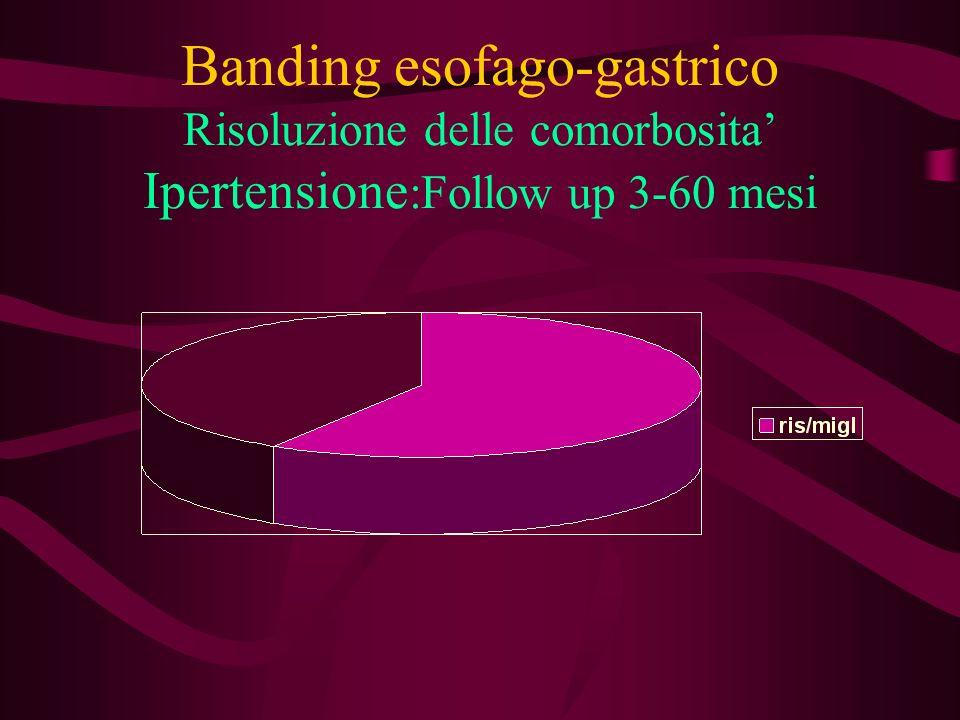 Banding esofago-gastrico Risoluzione delle comorbosita Dislipidemia :Follow up 3-60 mesi