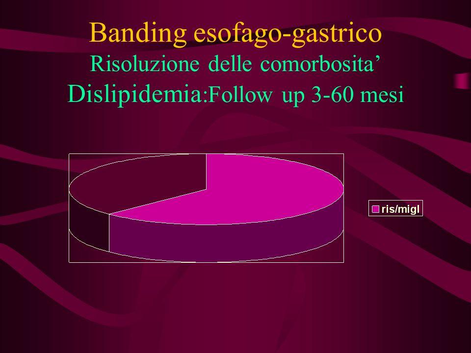 Banding esofago-gastrico MRGE In tutti i casi : netto miglioramento o risoluzione della sintomatologia In 2 casi con Barrett trattamento con inibitori della pompa protonica (regressione di un caso di Barrett e non progressione nellaltro) OSPEDALE MAGGIORE BOLOGNA CHIRURGIA GENERALE ad indirizzo GASTROENTEROLOGICO E LAPAROSCOPICO Direttore: Prof.