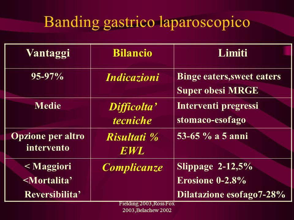 Fielding 2003,Ross Fox 2003,Belachew 2002 Banding gastrico laparoscopico VantaggiBilancioLimiti 95-97% Indicazioni Binge eaters,sweet eaters Super obe