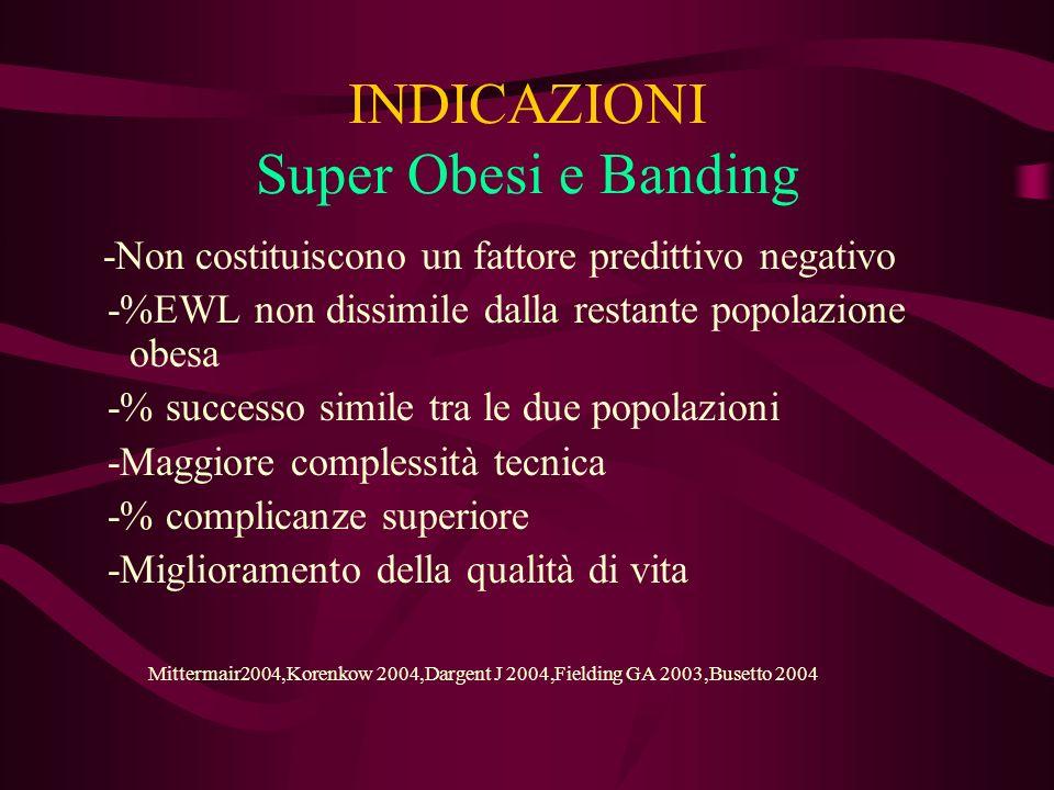 INDICAZIONI Super Obesi e Banding -Non costituiscono un fattore predittivo negativo -%EWL non dissimile dalla restante popolazione obesa -% successo s