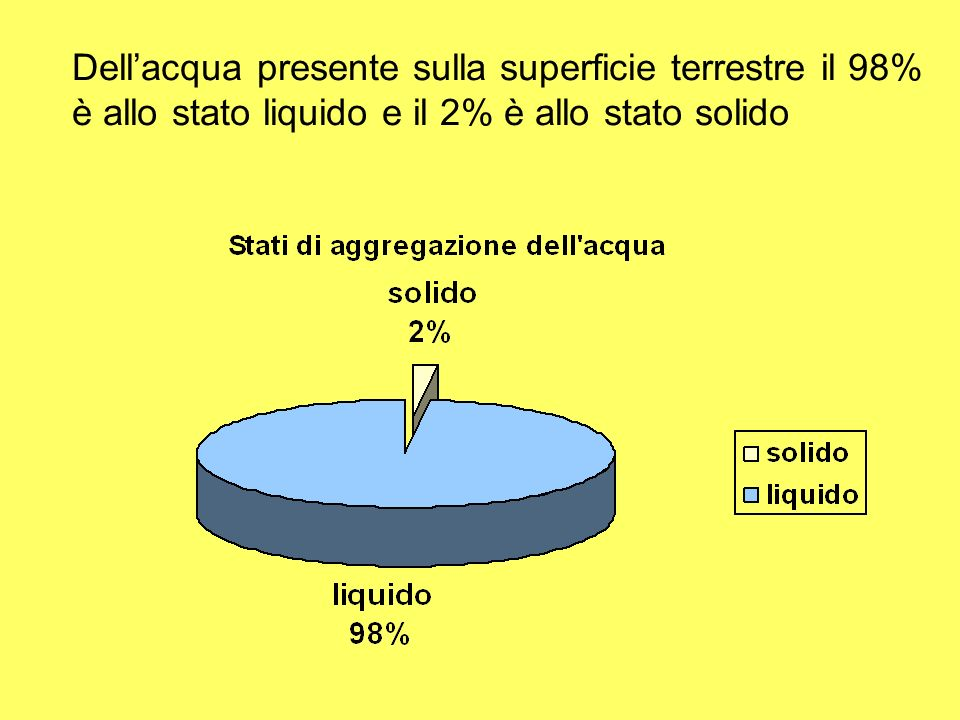 Dellacqua presente sulla superficie terrestre il 98% è allo stato liquido e il 2% è allo stato solido