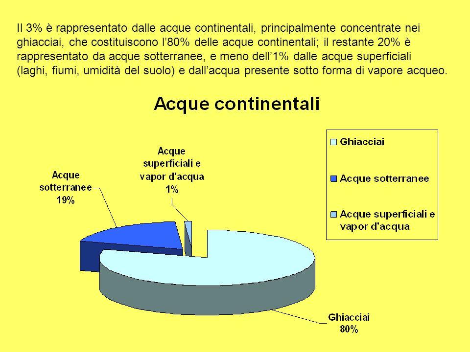 Il 3% è rappresentato dalle acque continentali, principalmente concentrate nei ghiacciai, che costituiscono l80% delle acque continentali; il restante