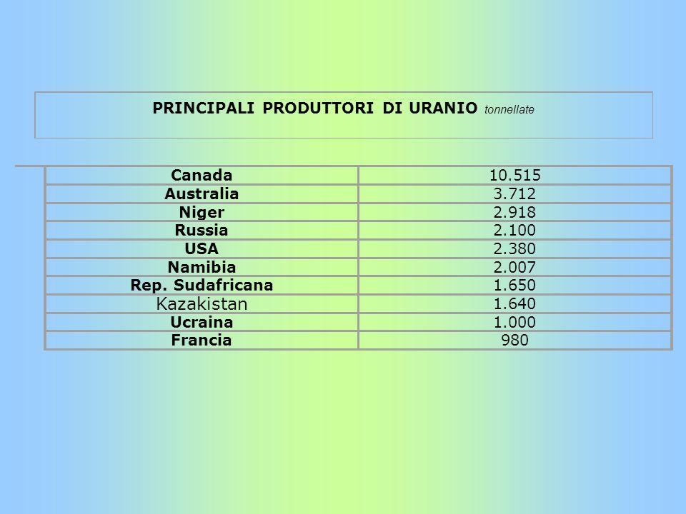 PRINCIPALI PRODUTTORI DI URANIO tonnellate Canada10.515 Australia3.712 Niger2.918 Russia2.100 USA2.380 Namibia2.007 Rep. Sudafricana1.650 Kazakistan 1