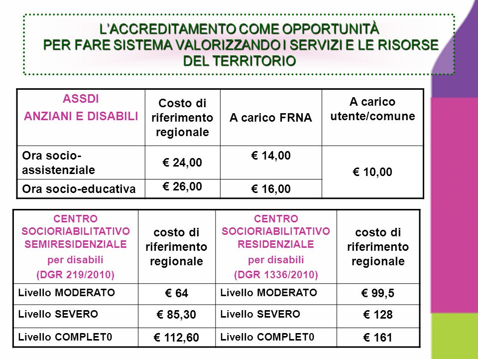 ASSDI ANZIANI E DISABILI Costo di riferimento regionale A carico FRNA A carico utente/comune Ora socio- assistenziale 24,00 14,00 10,00 Ora socio-educativa 26,00 16,00 CENTRO SOCIORIABILITATIVO SEMIRESIDENZIALE per disabili (DGR 219/2010) costo di riferimento regionale CENTRO SOCIORIABILITATIVO RESIDENZIALE per disabili (DGR 1336/2010) costo di riferimento regionale Livello MODERATO 64 Livello MODERATO 99,5 Livello SEVERO 85,30 Livello SEVERO 128 Livello COMPLET0 112,60 Livello COMPLET0 161 LACCREDITAMENTO COME OPPORTUNITÀ PER FARE SISTEMA VALORIZZANDO I SERVIZI E LE RISORSE DEL TERRITORIO
