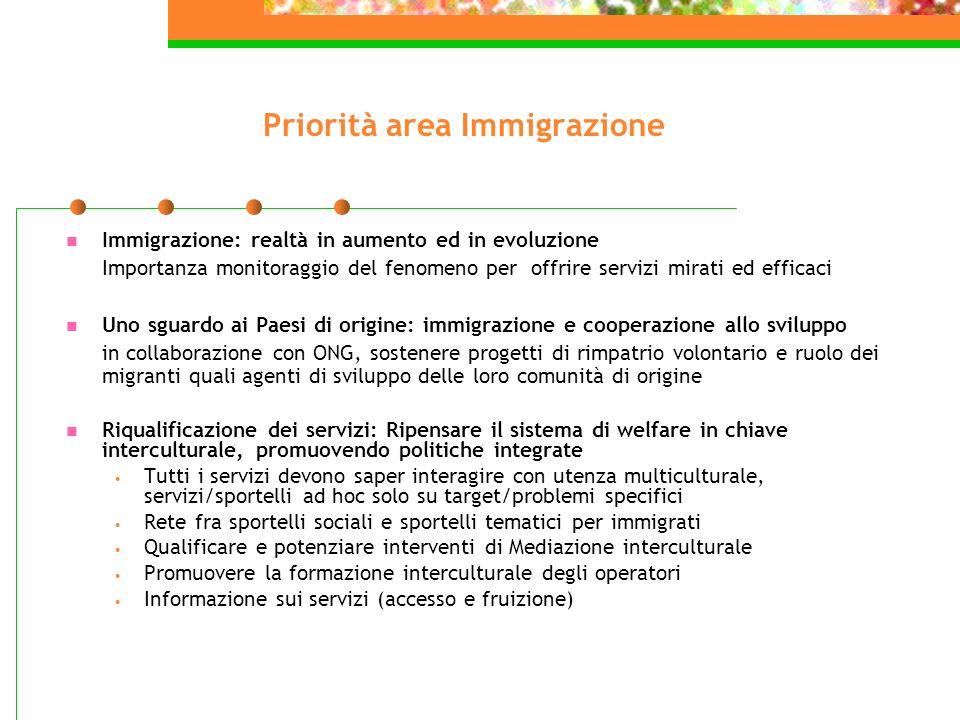Priorità area Immigrazione Immigrazione: realtà in aumento ed in evoluzione Importanza monitoraggio del fenomeno per offrire servizi mirati ed efficac