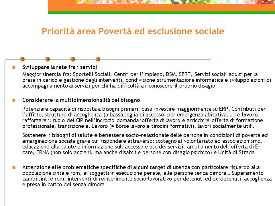 Priorità area Povertà ed esclusione sociale Sviluppare la rete fra i servizi Maggior sinergia fra: Sportelli Sociali, Centri per lImpiego, DSM, SERT,