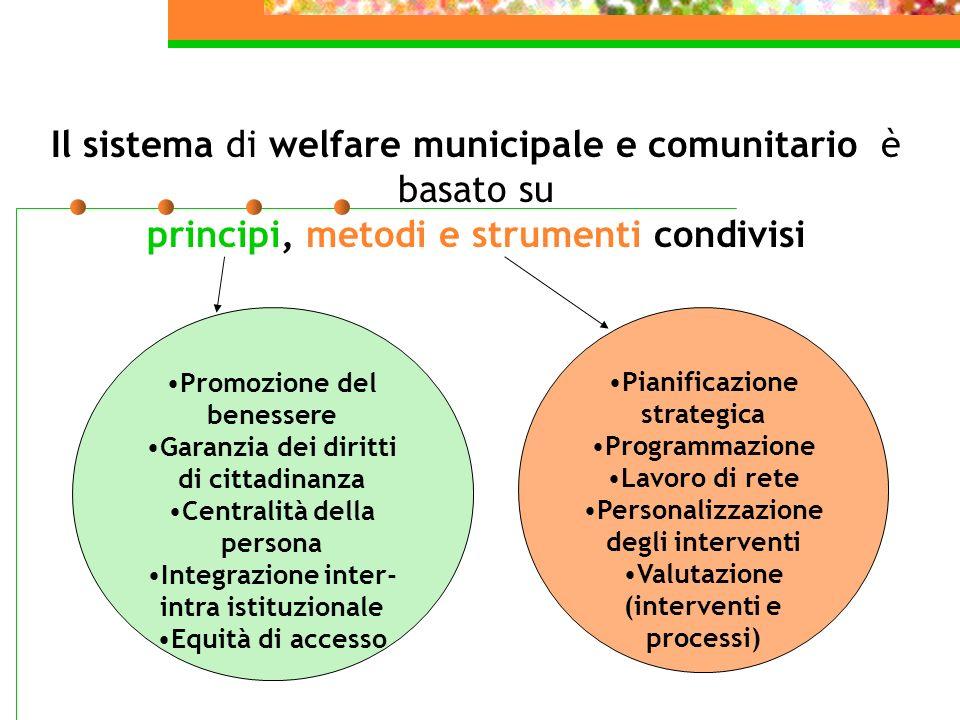 Il sistema di welfare municipale e comunitario è basato su principi, metodi e strumenti condivisi Promozione del benessere Garanzia dei diritti di cit