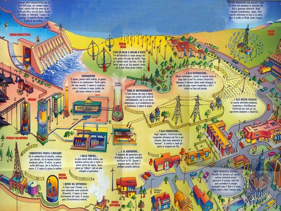 Fonti rinnovabili Acqua Vento Maree Geotermia Biomassa Fonti non rinnovabili Combustibili fossili Petrolio Metallo Carbone Reazioni nucleari Sole Indice