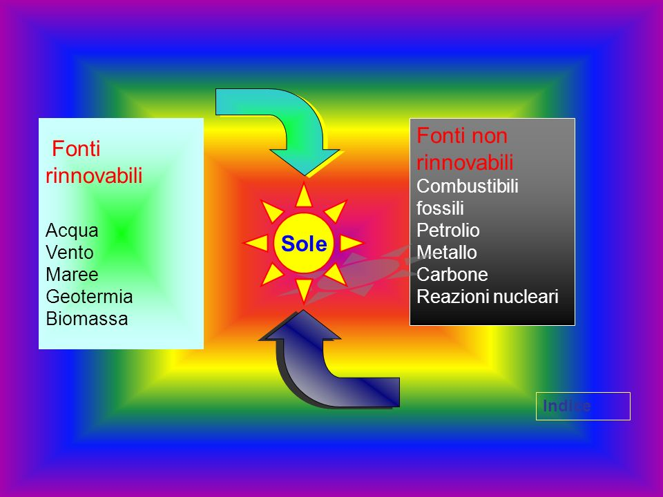 Fonti rinnovabili Acqua Vento Maree Geotermia Biomassa Fonti non rinnovabili Combustibili fossili Petrolio Metallo Carbone Reazioni nucleari Sole Indi