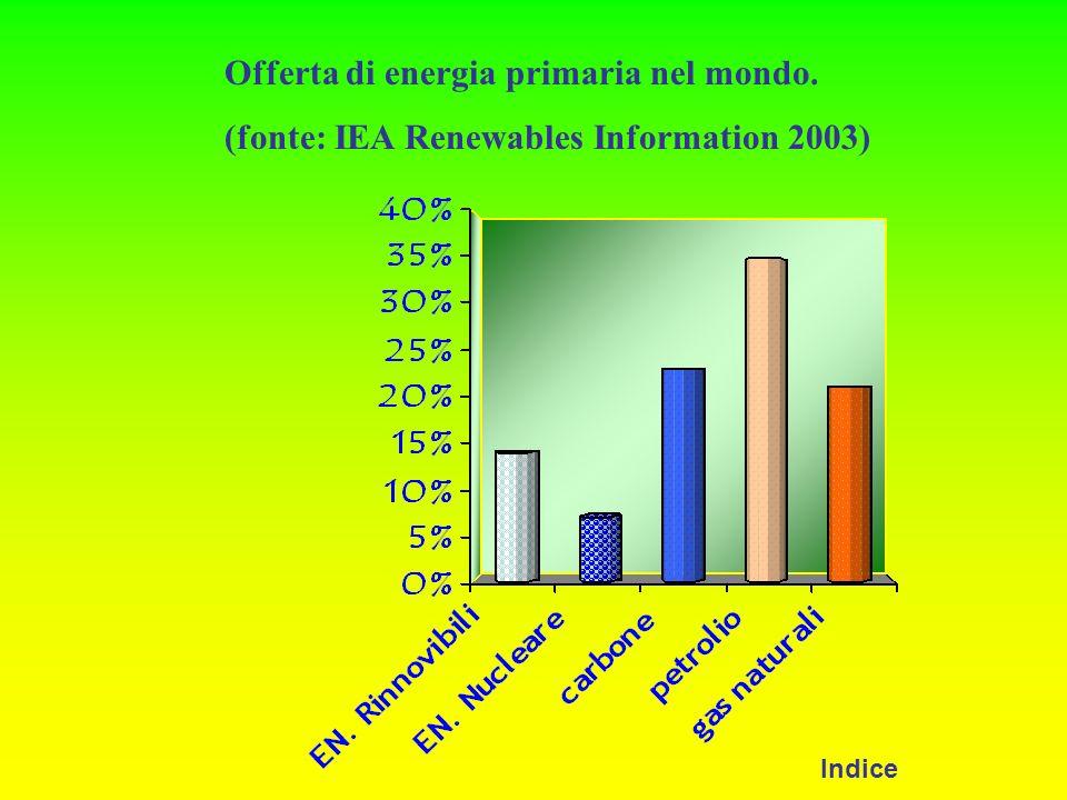 Offerta di energia primaria nel mondo. (fonte: IEA Renewables Information 2003) Indice