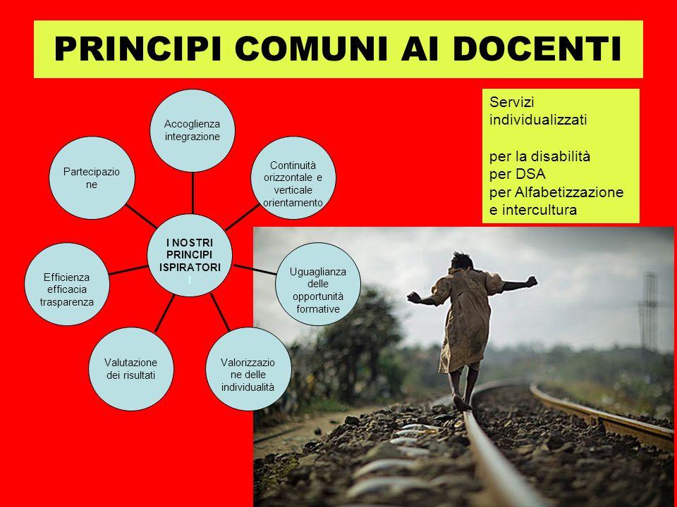 PRINCIPI COMUNI AI DOCENTI Partecipazio ne Efficienza efficacia trasparenza Valutazione dei risultati Valorizzazio ne delle individualità Uguaglianza