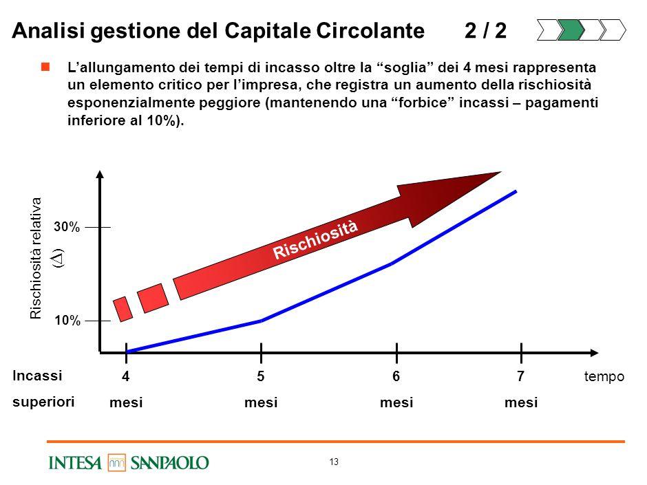 12 Analisi gestione del Capitale Circolante1 / 2 Le Imprese con tempi di incasso sotto la soglia godono di una PD media migliore rispetto alle altre d