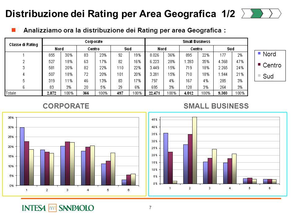 6 Qualità Creditizia Media – Analisi di Benchmark Analizziamo la rischiosità media del Campione di analisi rispetto al Benchmark (complessive Imprese
