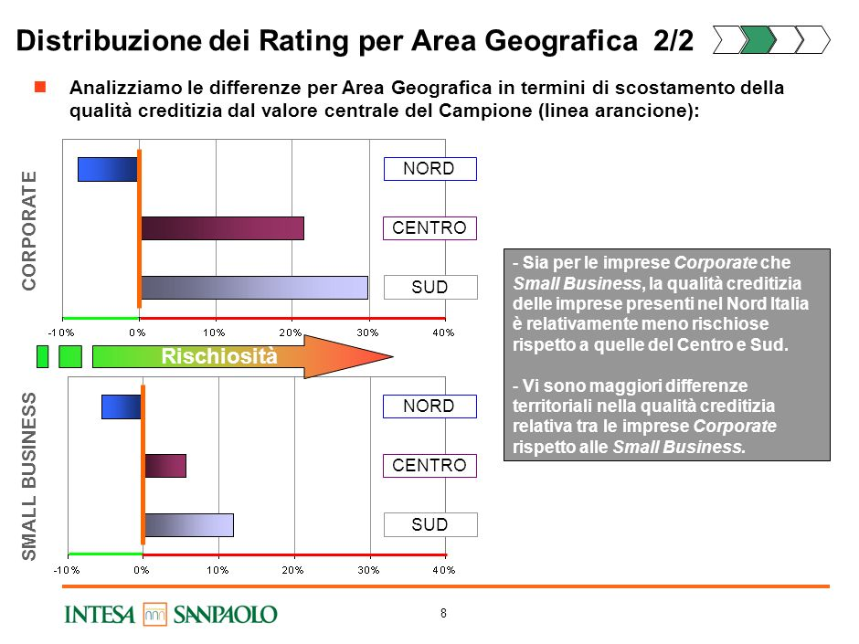 7 Distribuzione dei Rating per Area Geografica 1/2 Analizziamo ora la distribuzione dei Rating per area Geografica : CORPORATESMALL BUSINESS Nord Cent