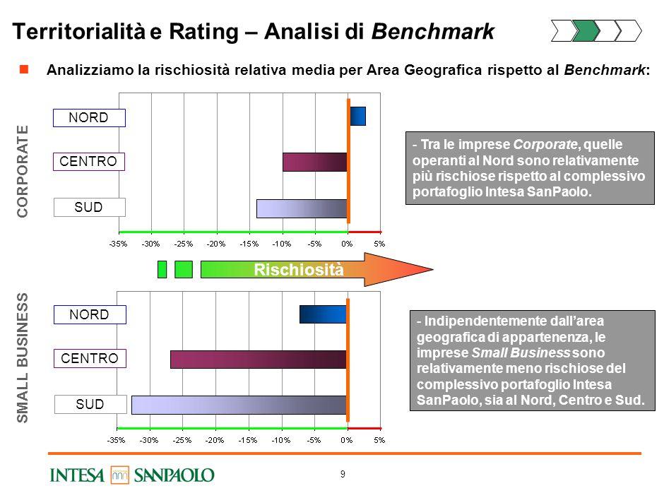 8 Analizziamo le differenze per Area Geografica in termini di scostamento della qualità creditizia dal valore centrale del Campione (linea arancione):
