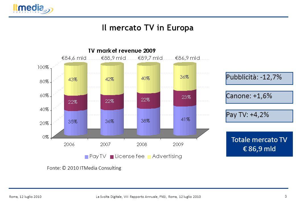 Roma, 12 luglio 2010La Svolta Digitale, VIII Rapporto Annuale, FNSI, Roma, 12 luglio 2010 3 Il mercato TV in Europa Fonte: © 2010 ITMedia Consulting Pubblicità: -12,7% Canone: +1,6% Pay TV: +4,2% Totale mercato TV 86,9 mld