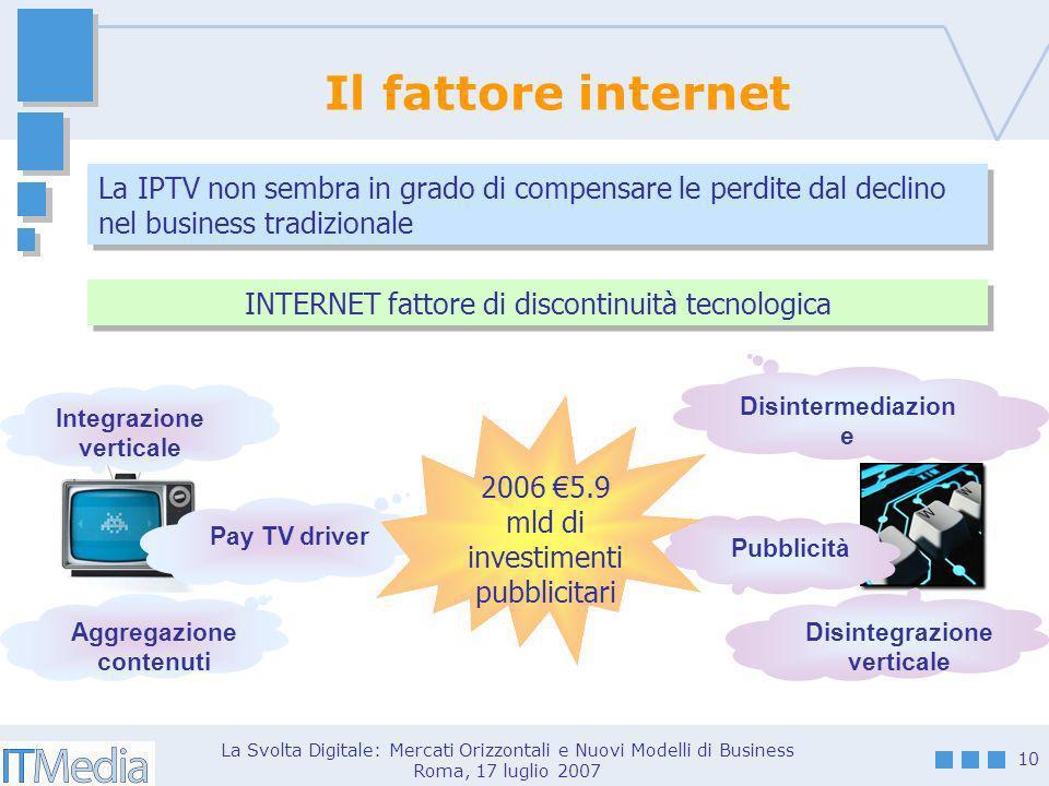La Svolta Digitale: Mercati Orizzontali e Nuovi Modelli di Business Roma, 17 luglio 2007 10 Il fattore internet Pay TV driver Integrazione verticale A