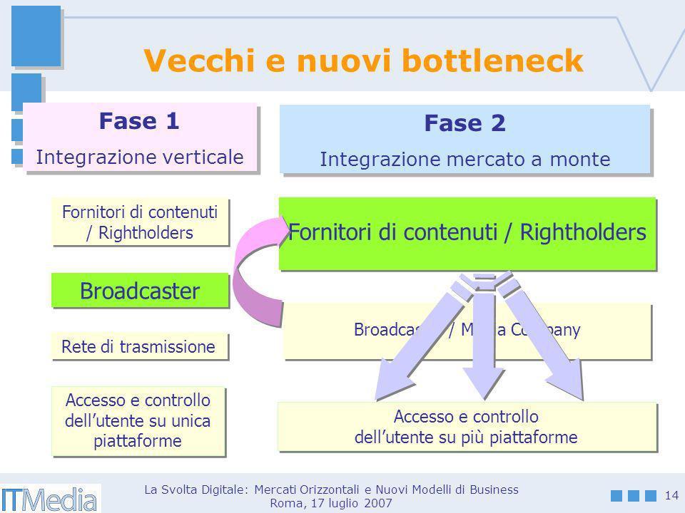 La Svolta Digitale: Mercati Orizzontali e Nuovi Modelli di Business Roma, 17 luglio 2007 14 Vecchi e nuovi bottleneck Fase 2 Integrazione mercato a mo