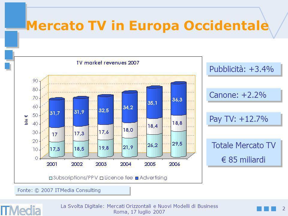 La Svolta Digitale: Mercati Orizzontali e Nuovi Modelli di Business Roma, 17 luglio 2007 2 Mercato TV in Europa Occidentale Fonte: © 2007 ITMedia Consulting Pubblicità: +3.4% Canone: +2.2% Pay TV: +12.7% Totale Mercato TV 85 miliardi Totale Mercato TV 85 miliardi